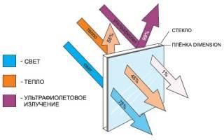 Тонировка стекол автомобиля атермальной пленкой