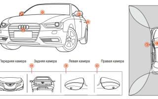 Система кругового обзора или камеры по периметру